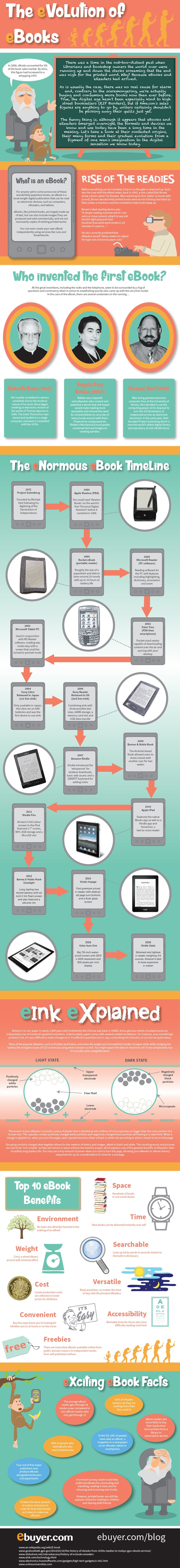 The Evolution of eBooks Infographic